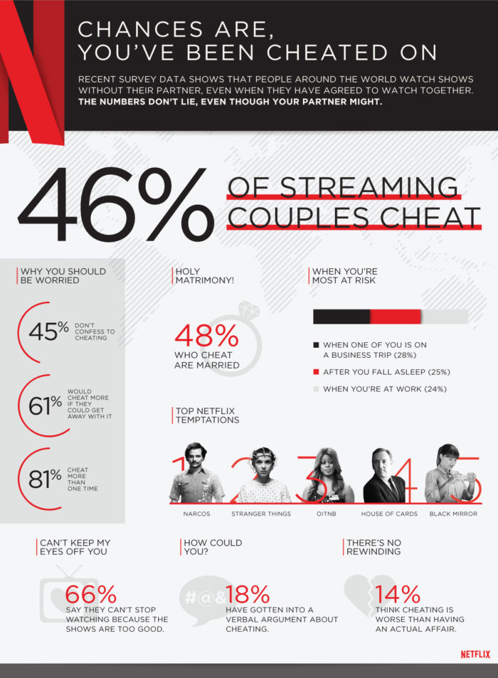 TheInspiredHome.org // Netflix cheating infographic