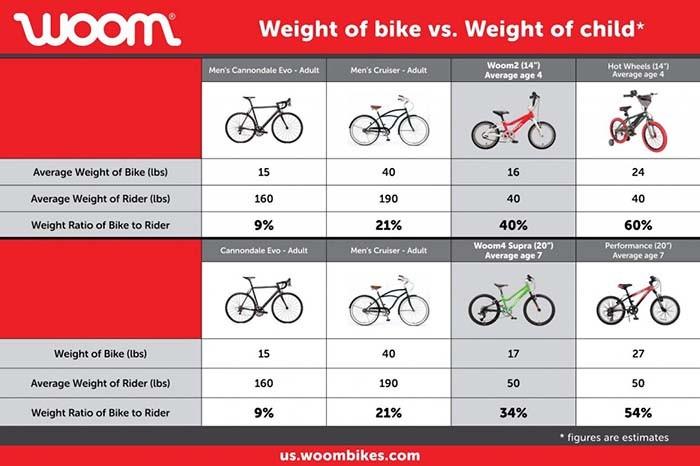 Woom Bike Weight Chart a